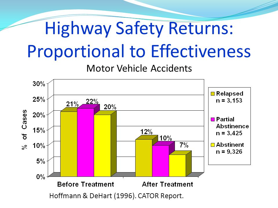 Highway Safety Returns: Proportional to Effectiveness