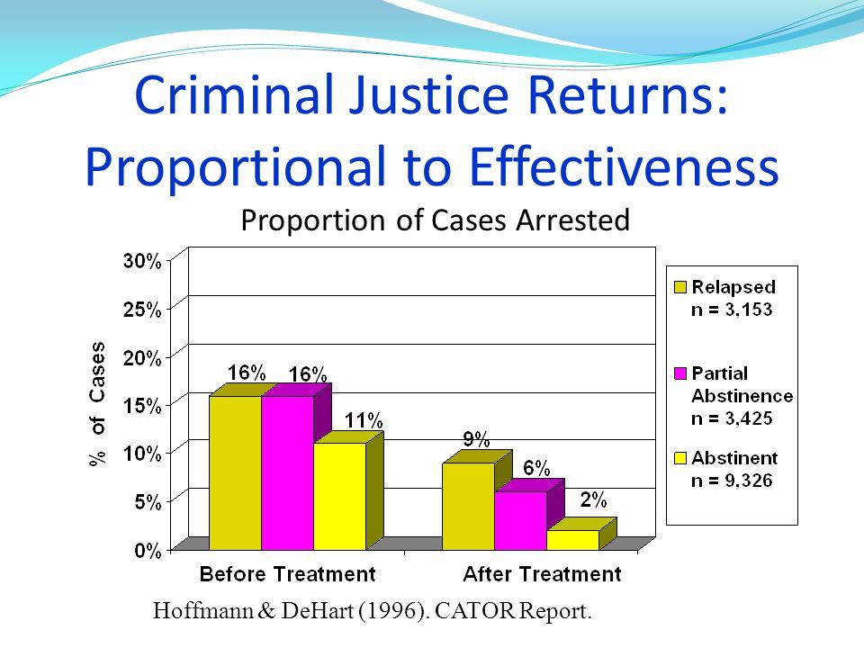 Criminal Justice Returns: Proportional to Effectiveness