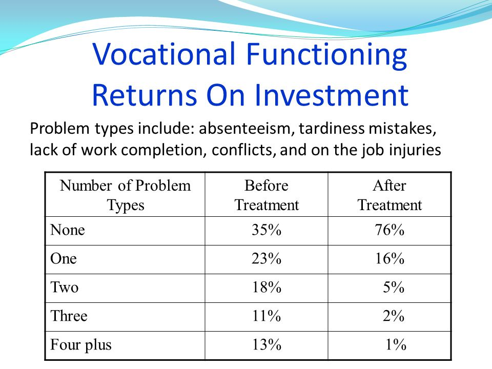 Vocational Functioning Returns On Investment