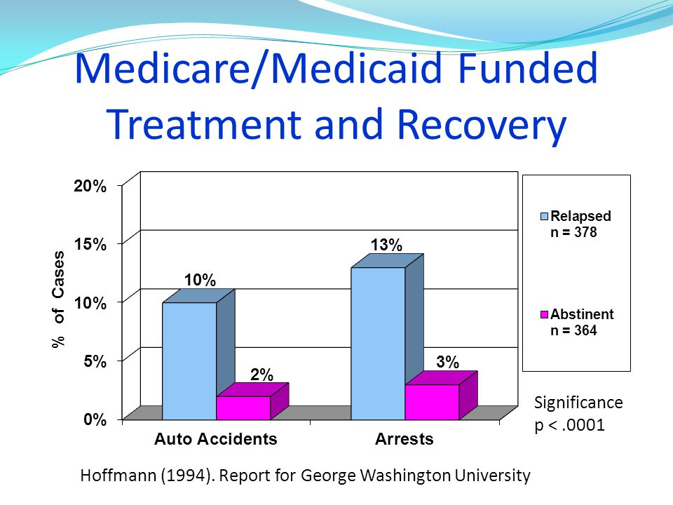 Medicare/Medicaid Funded Treatment and Recovery
