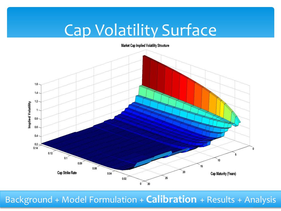 Cap Volatility Surface