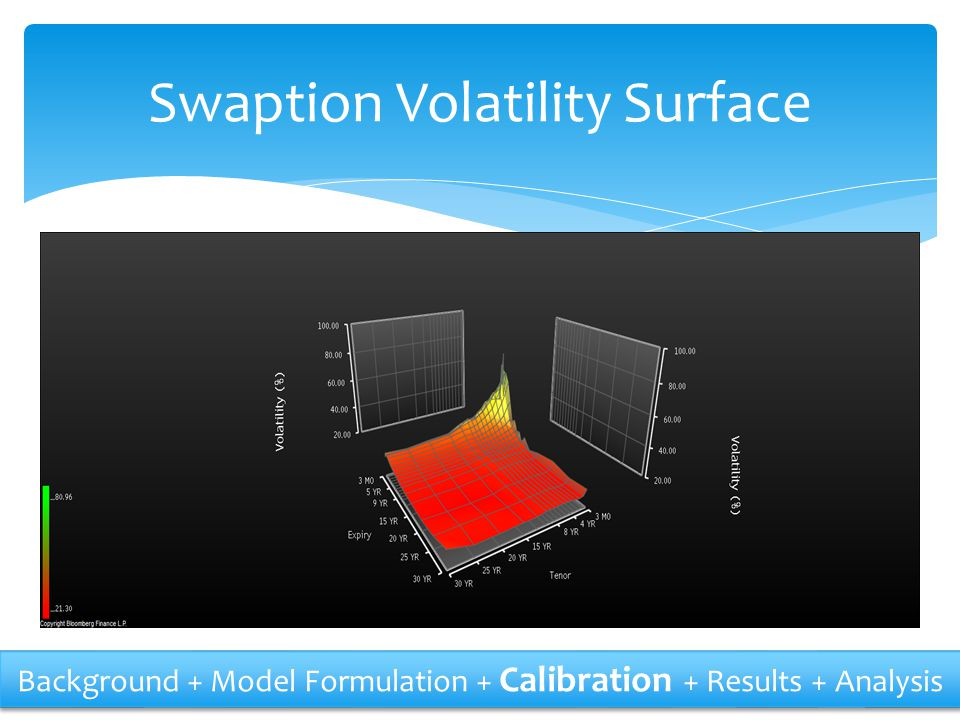 Swaption Volatility Surface
