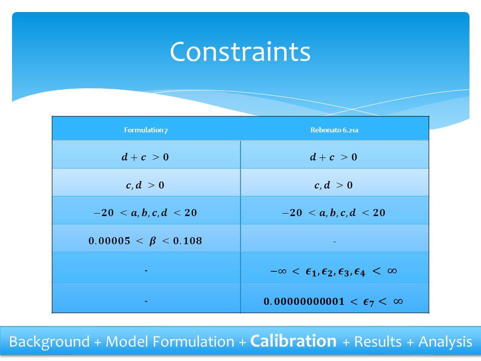 Constraints Formulation 7. Rebonato 6.21a. 𝒅+𝒄 >𝟎. 𝒄,𝒅 >𝟎. −𝟐𝟎 <𝒂,𝒃,𝒄,𝒅 <𝟐𝟎. 𝟎.𝟎𝟎𝟎𝟎𝟓 < 𝜷 <𝟎.𝟏𝟎𝟖.