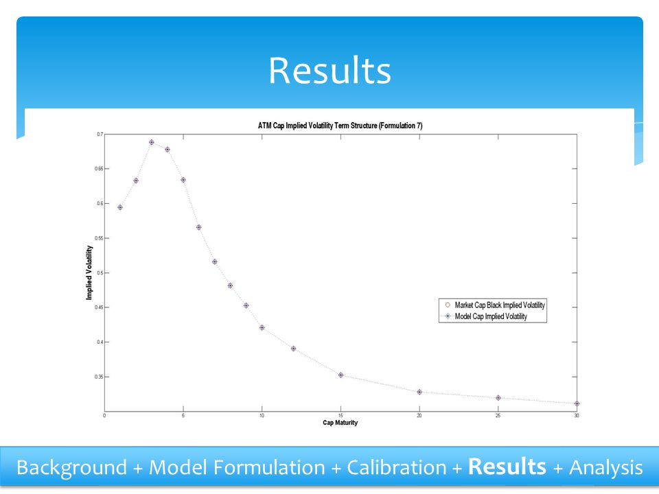 Results Background + Model Formulation + Calibration + Results + Analysis
