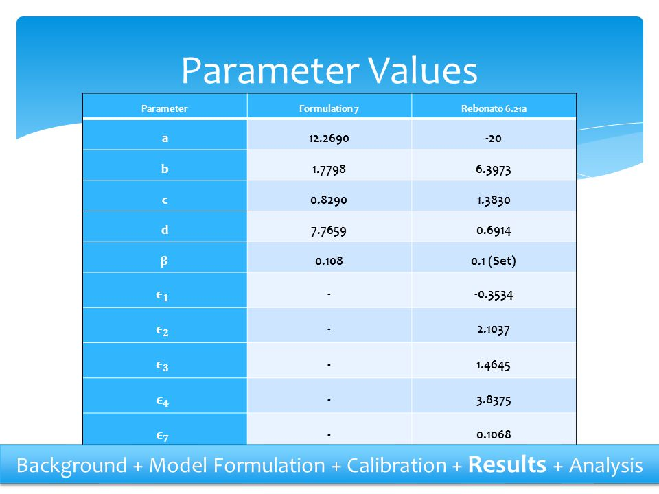 Parameter Values Parameter. Formulation 7. Rebonato 6.21a. a. 12.2690. -20. b. 1.7798. 6.3973.