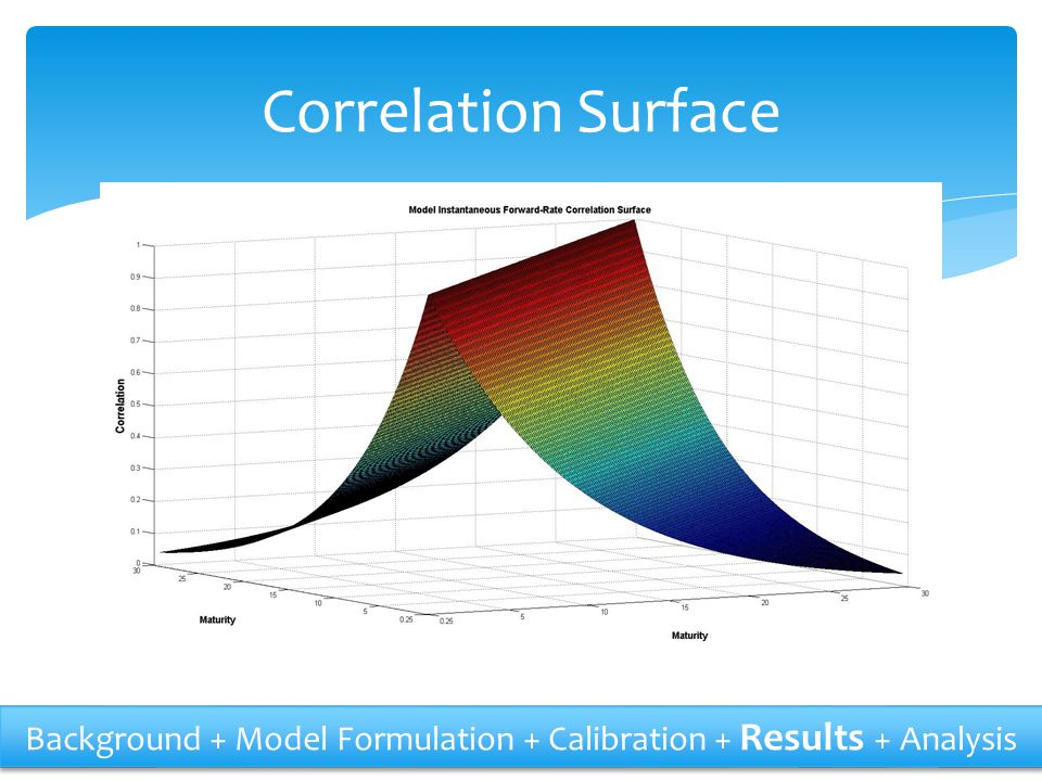Correlation Surface Background + Model Formulation + Calibration + Results + Analysis