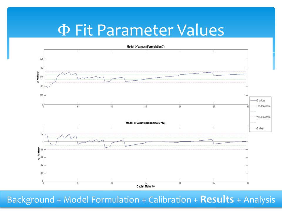Φ Fit Parameter Values Background + Model Formulation + Calibration + Results + Analysis