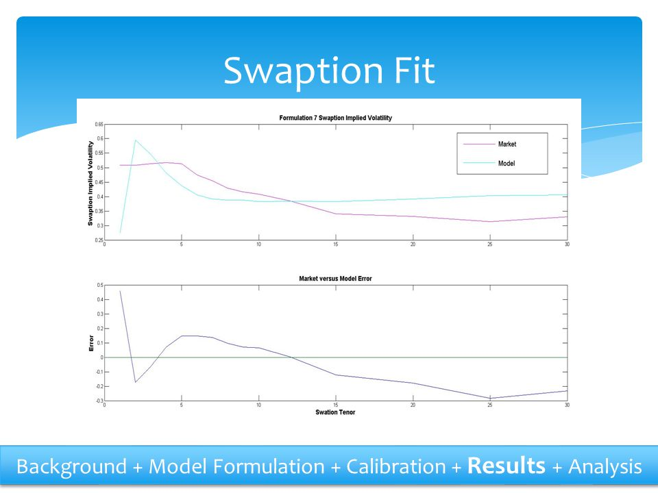 Swaption Fit Background + Model Formulation + Calibration + Results + Analysis