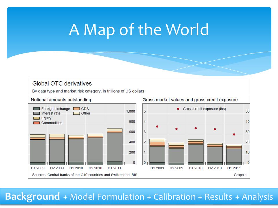 A Map of the World Background + Model Formulation + Calibration + Results + Analysis