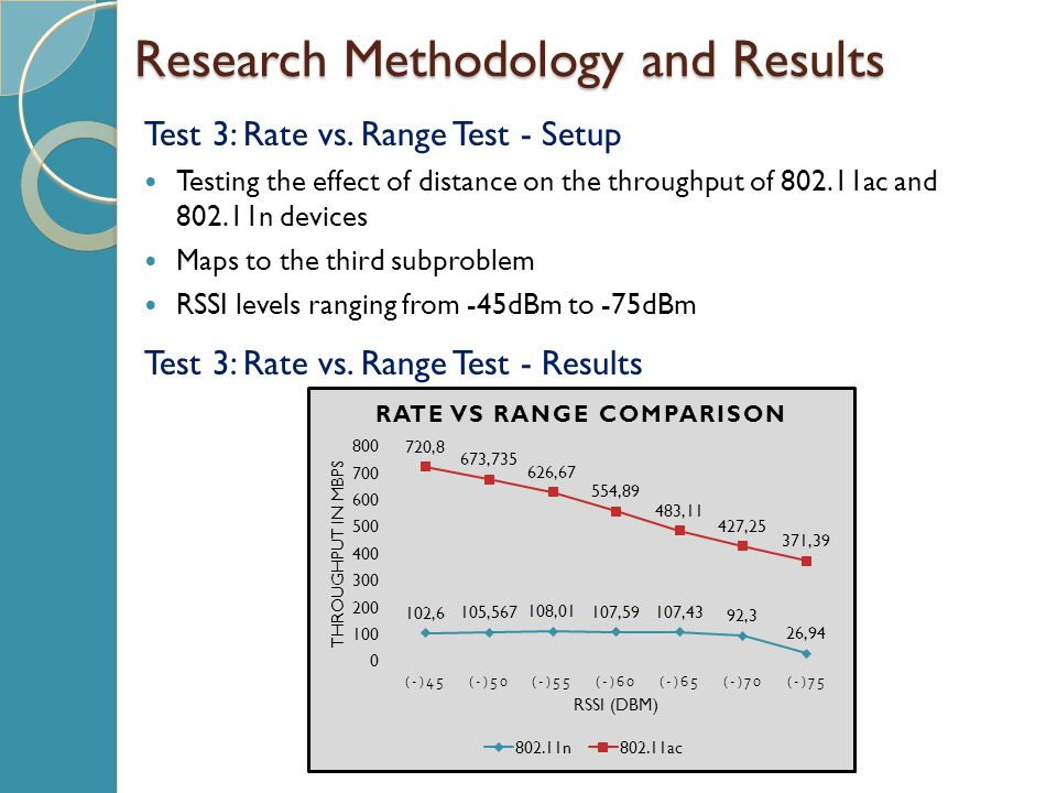 Research Methodology and Results