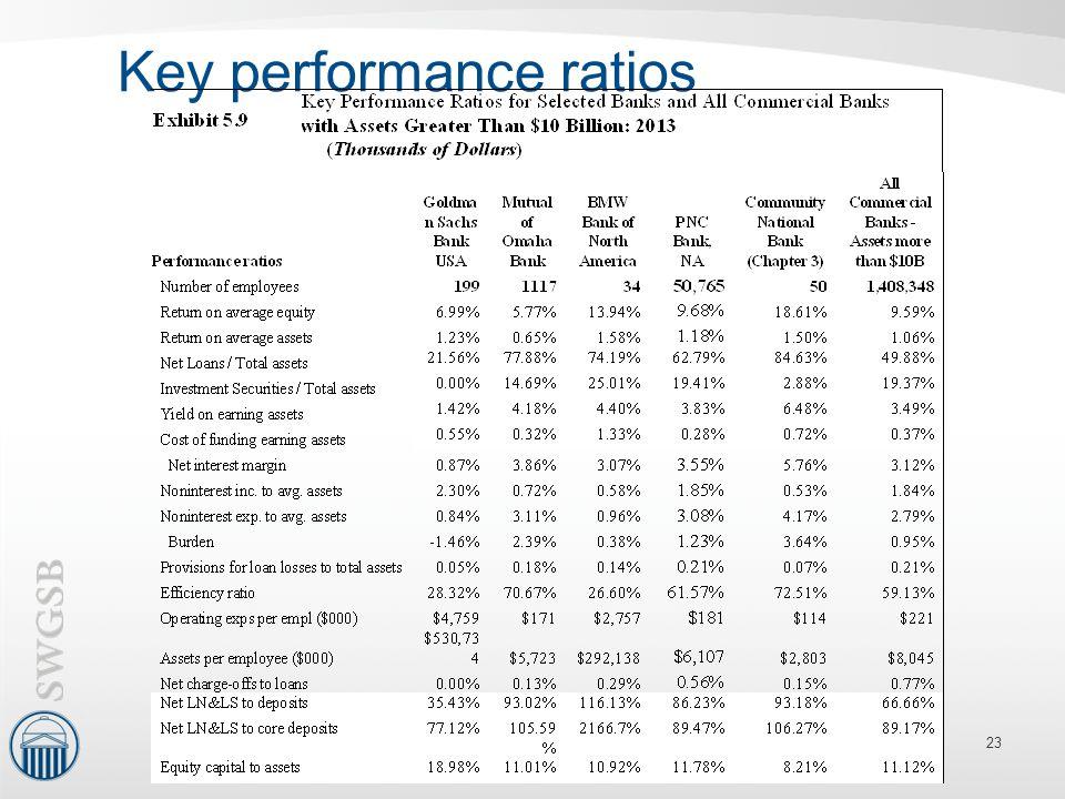 Key performance ratios