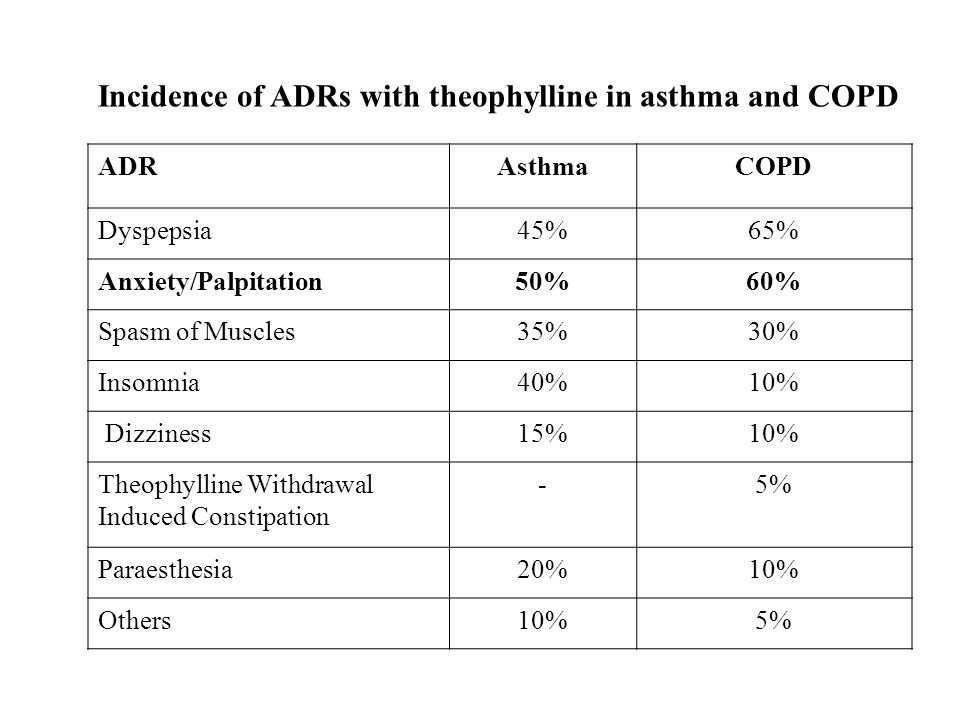 Incidence of ADRs with theophylline in asthma and COPD