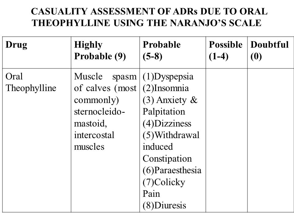 CASUALITY ASSESSMENT OF ADRs DUE TO ORAL