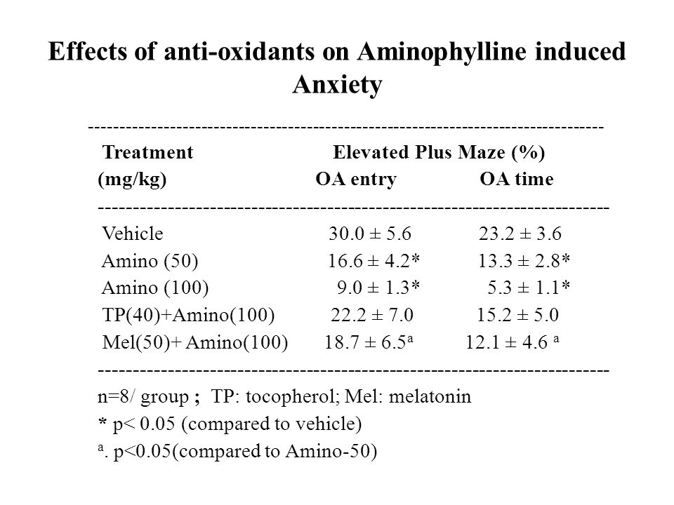 Effects of anti-oxidants on Aminophylline induced Anxiety