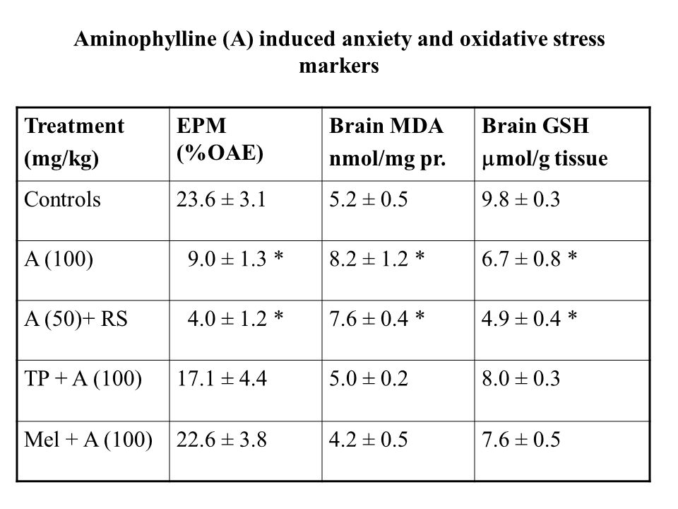 Aminophylline (A) induced anxiety and oxidative stress markers