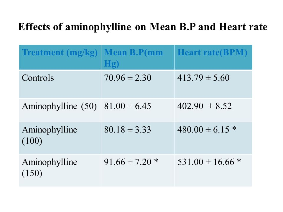 Effects of aminophylline on Mean B.P and Heart rate