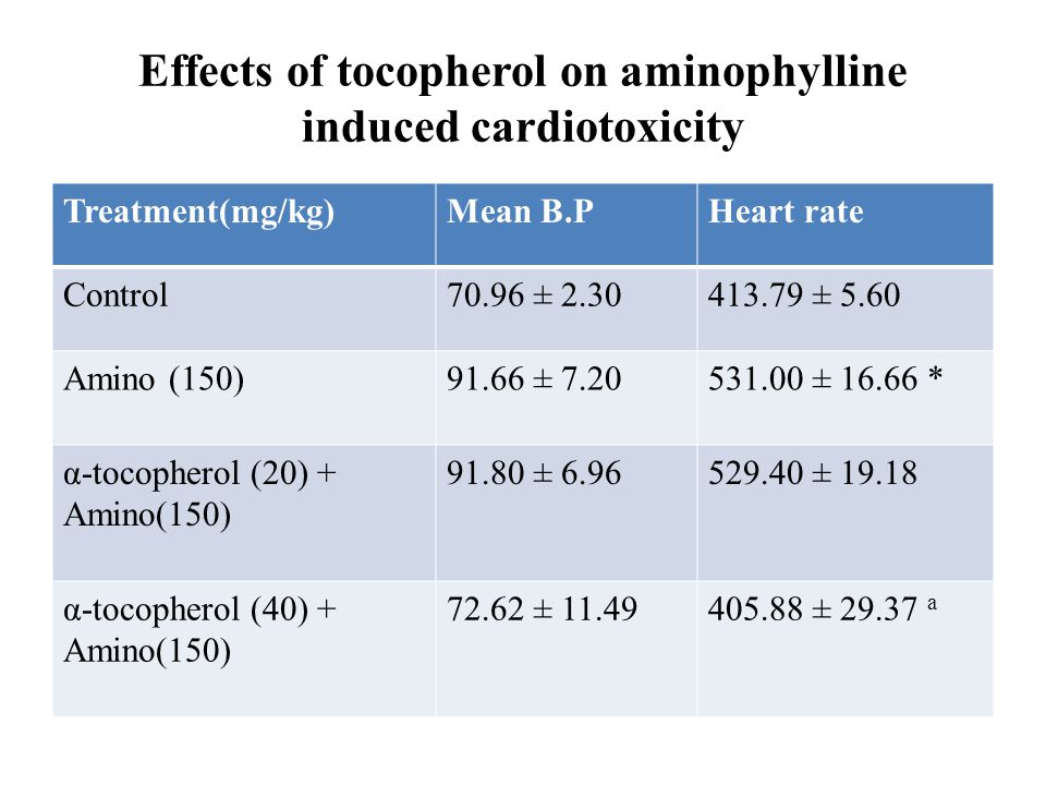 Effects of tocopherol on aminophylline induced cardiotoxicity
