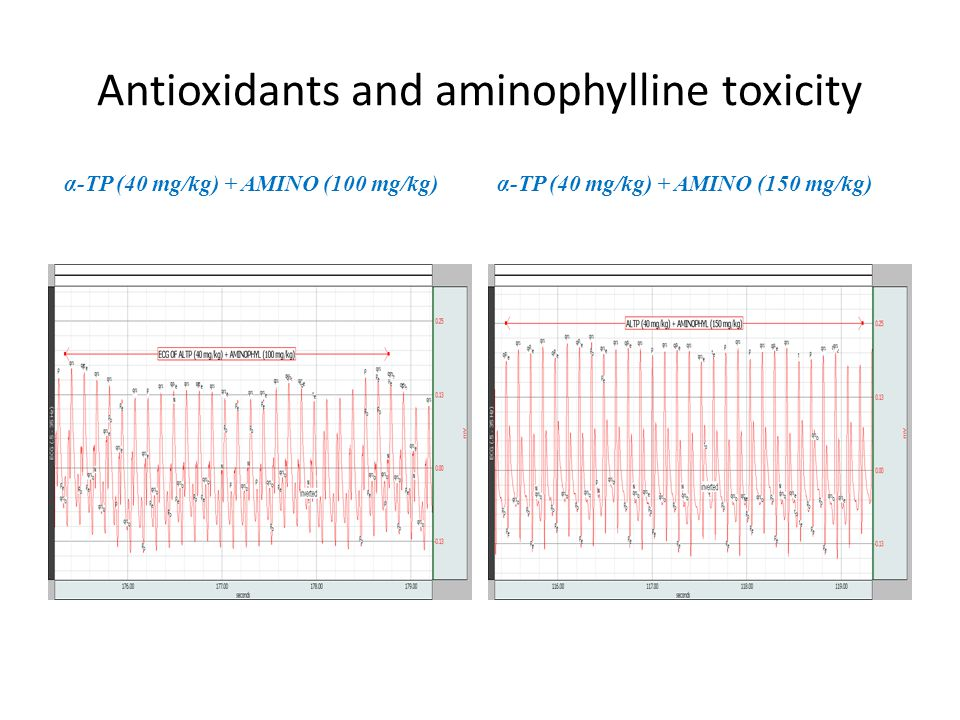 Antioxidants and aminophylline toxicity