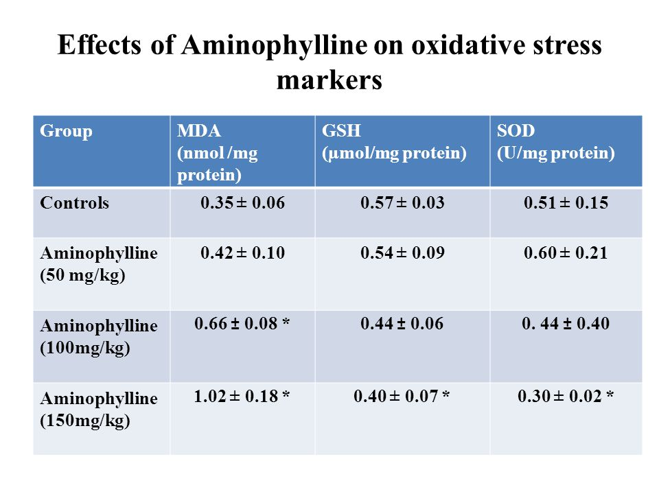 Effects of Aminophylline on oxidative stress markers