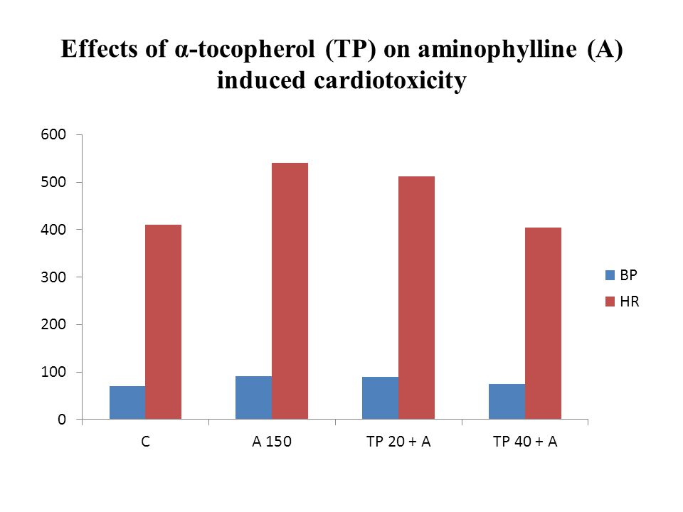 Effects of α-tocopherol (TP) on aminophylline (A) induced cardiotoxicity
