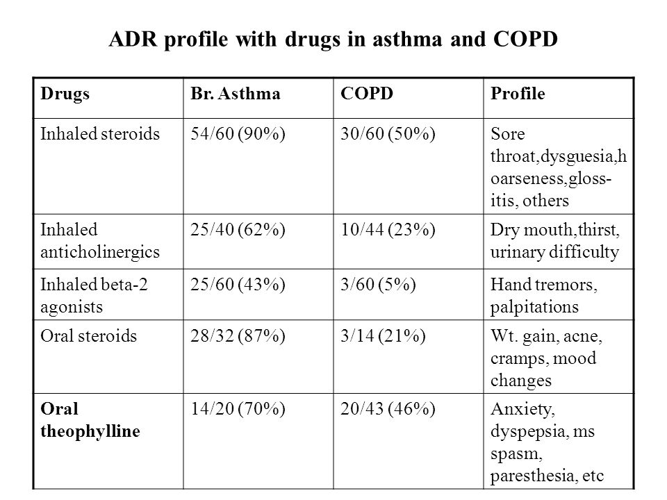 ADR profile with drugs in asthma and COPD