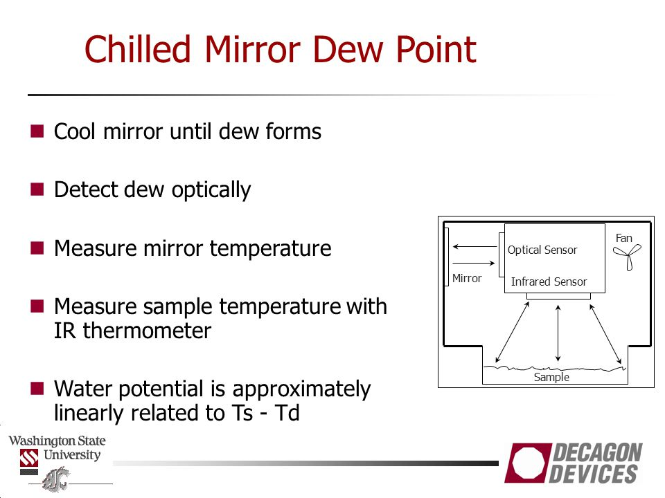 Chilled Mirror Dew Point