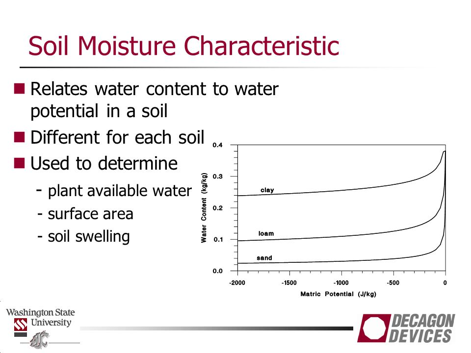 Soil Moisture Characteristic