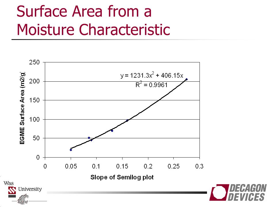 Surface Area from a Moisture Characteristic