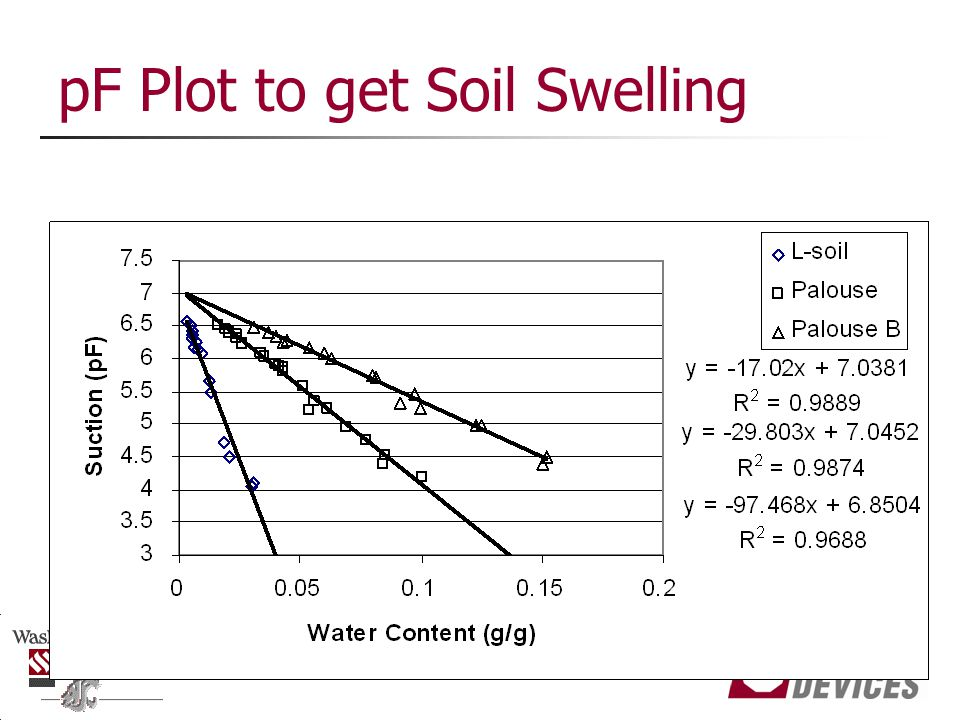 pF Plot to get Soil Swelling