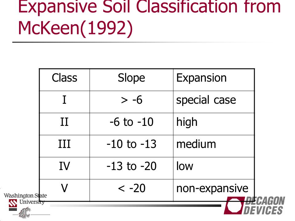 Expansive Soil Classification from McKeen(1992)
