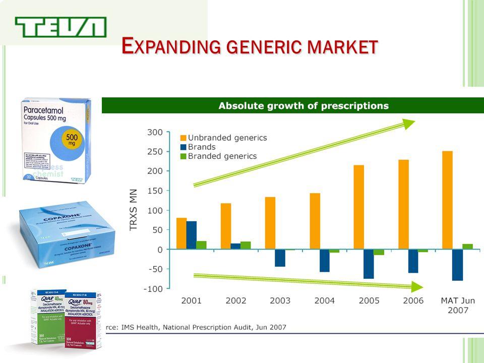 Expanding generic market
