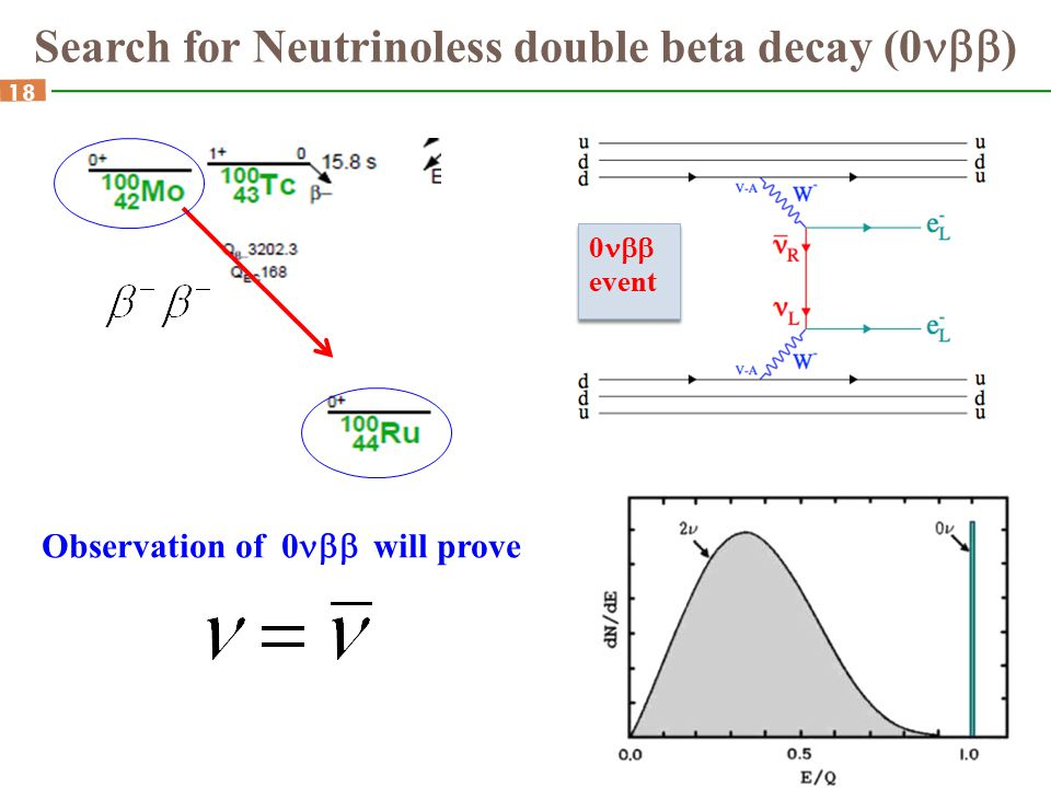Search for Neutrinoless double beta decay (0nbb)