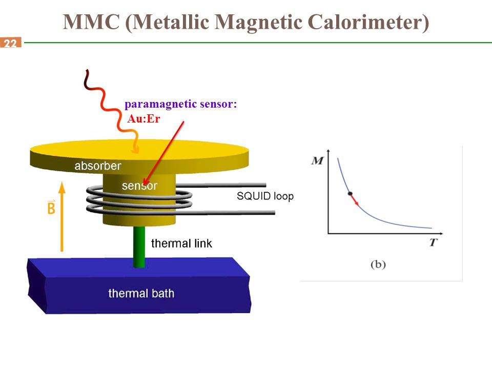 MMC (Metallic Magnetic Calorimeter)