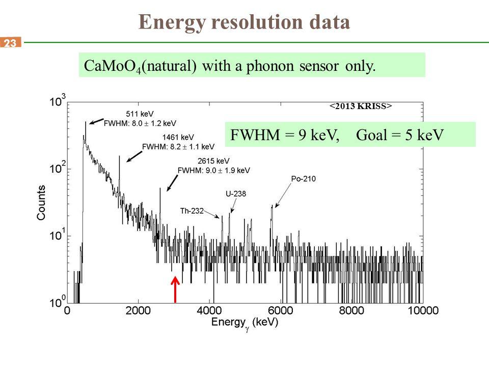 Energy resolution data