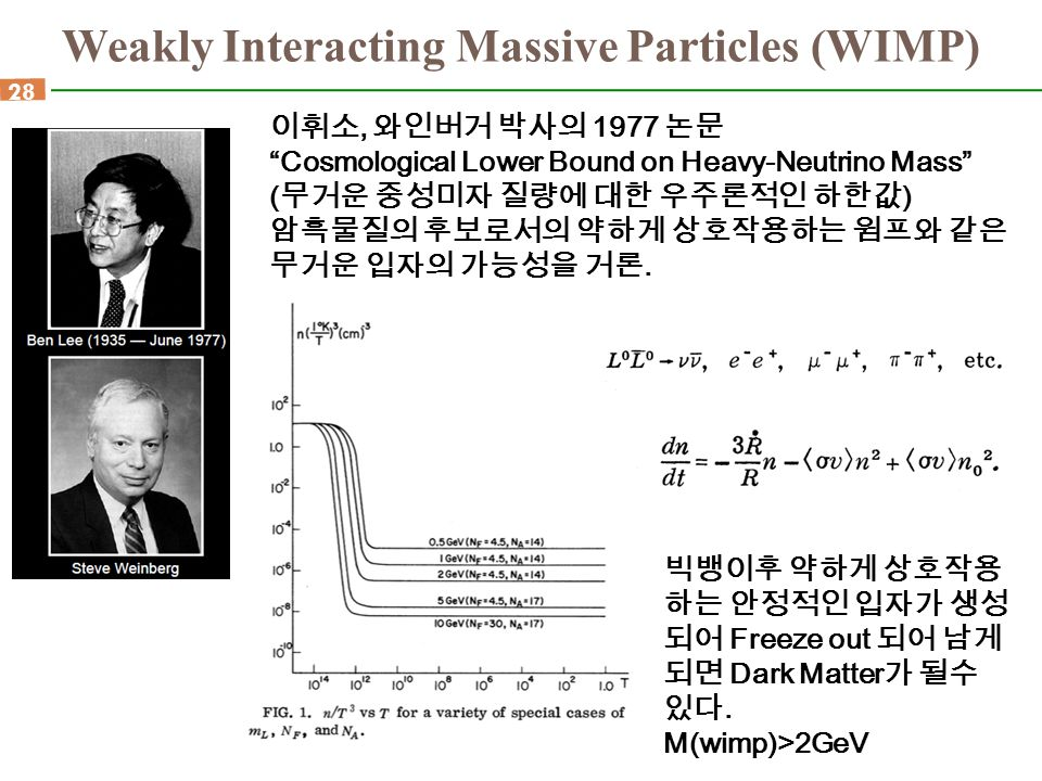 Weakly Interacting Massive Particles (WIMP)