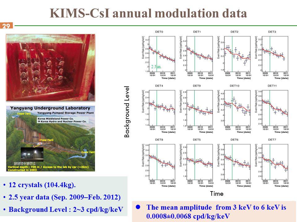 KIMS-CsI annual modulation data