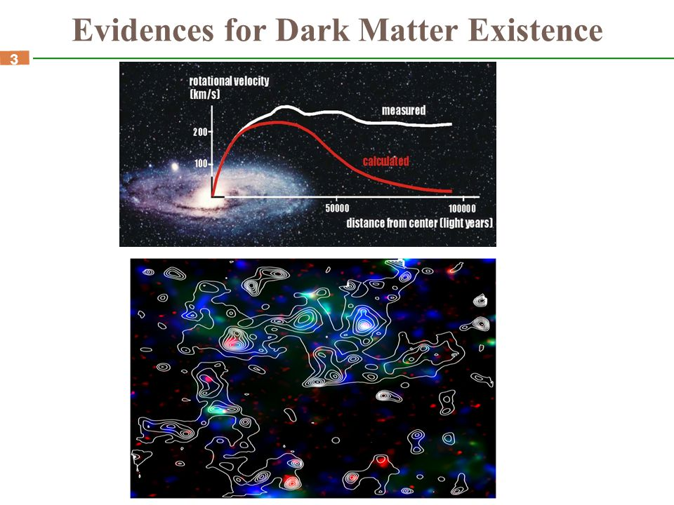 Evidences for Dark Matter Existence