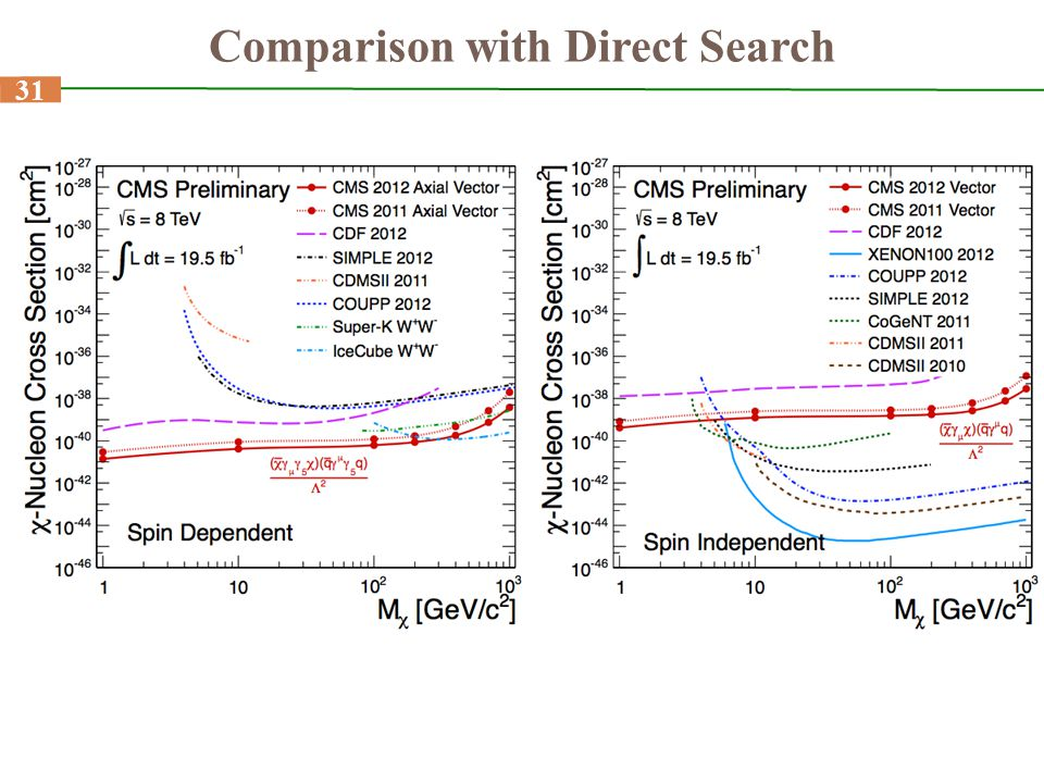 Comparison with Direct Search