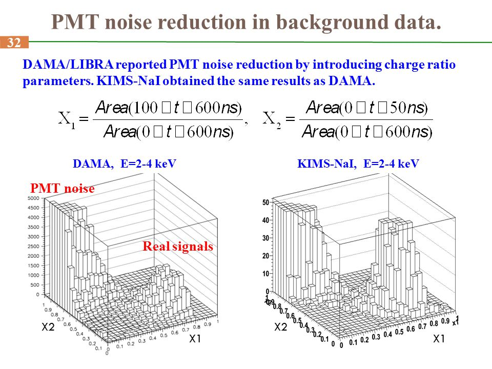 PMT noise reduction in background data.