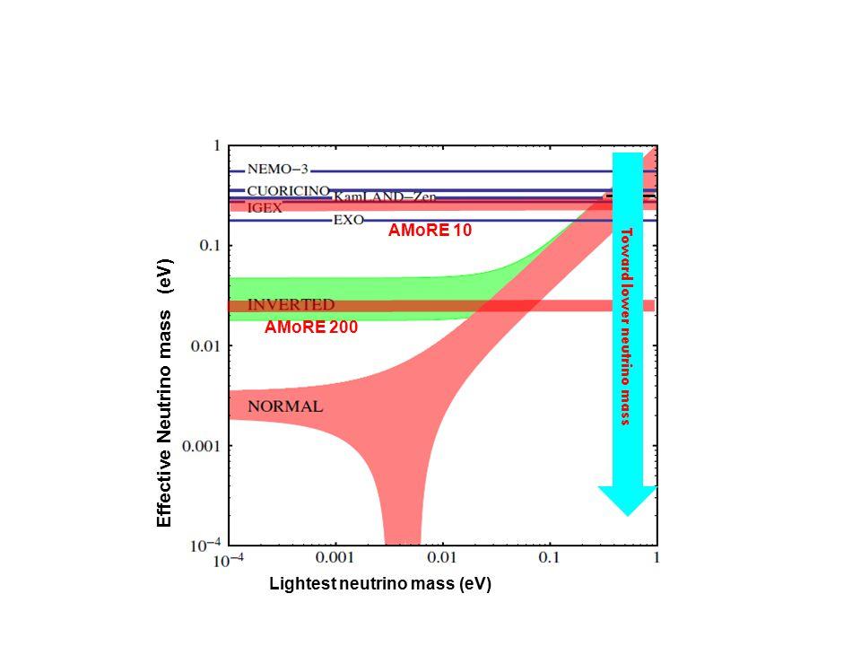 Toward lower neutrino mass