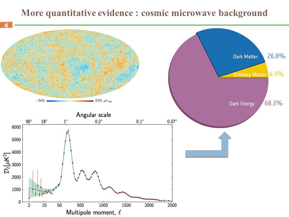 More quantitative evidence : cosmic microwave background