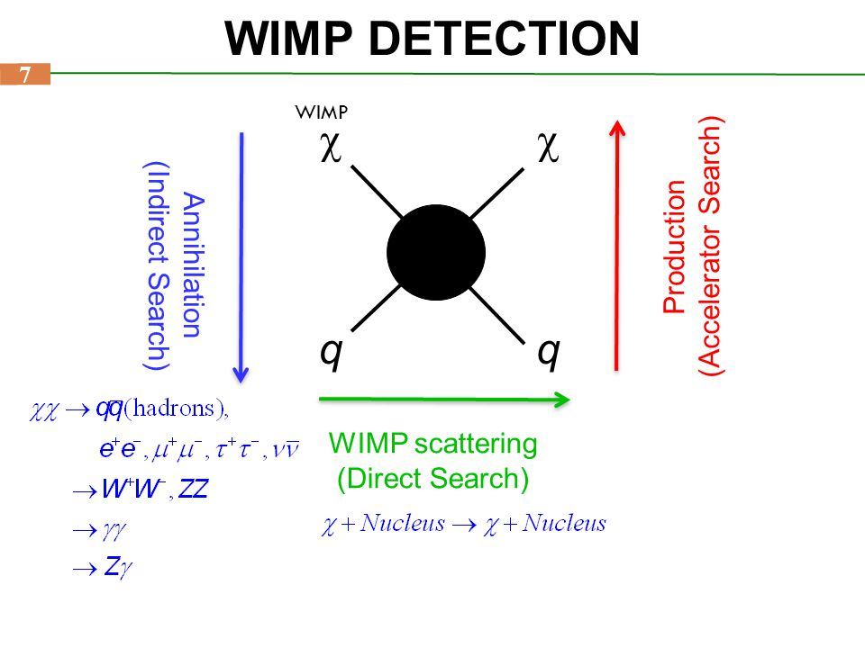 WIMP DETECTION c q (Accelerator Search) Production (Indirect Search)