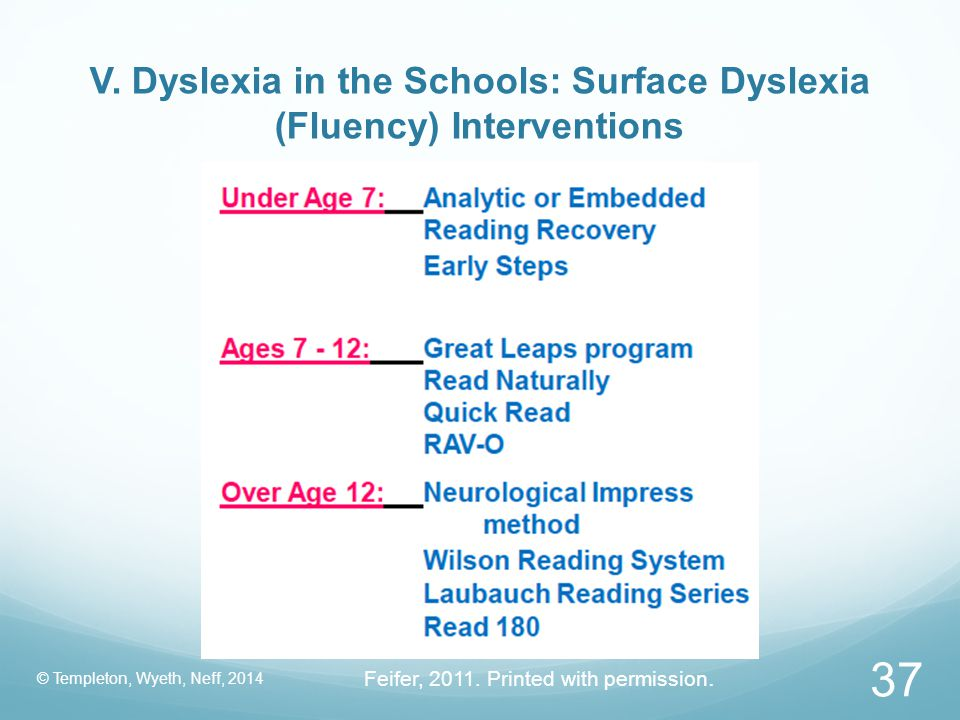 V. Dyslexia in the Schools: Surface Dyslexia (Fluency) Interventions