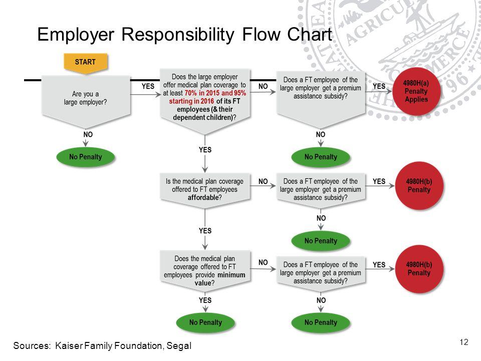 Employer Responsibility Flow Chart