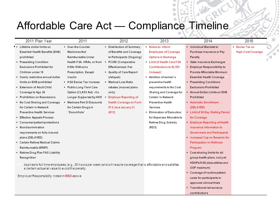 Affordable Care Act — Compliance Timeline