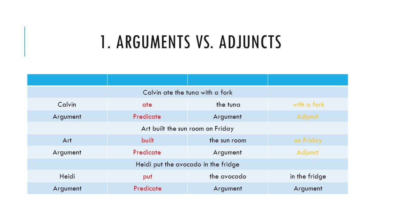 1. Arguments vs. Adjuncts Calvin ate the tuna with a fork with a fork