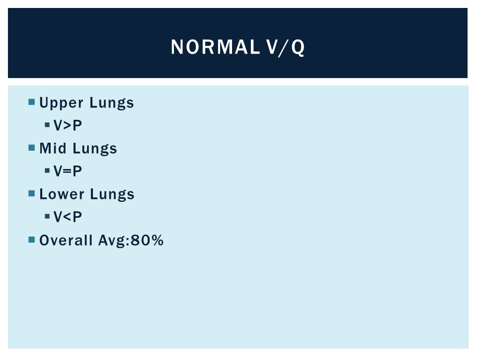 Normal v/q Upper Lungs V>P Mid Lungs V=P Lower Lungs V<P