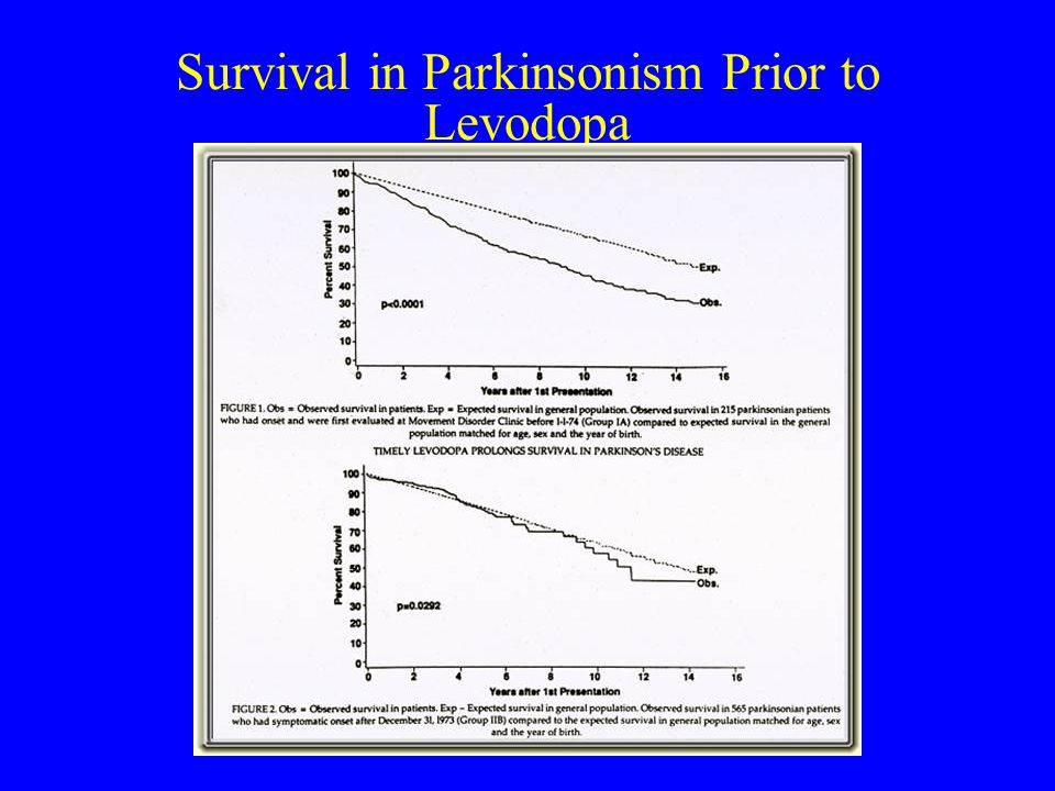Survival in Parkinsonism Prior to Levodopa