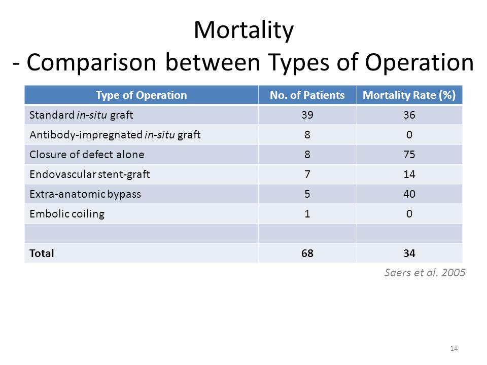 Mortality - Comparison between Types of Operation