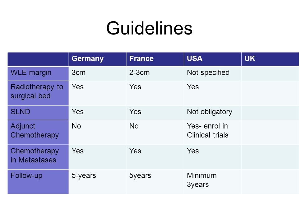 Guidelines Germany France USA UK WLE margin 3cm 2-3cm Not specified